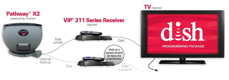 Winegard Pathway X2 For Dish Hd Portable Satellite Tv